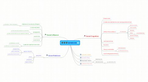 Mind Map: GENOCIDE