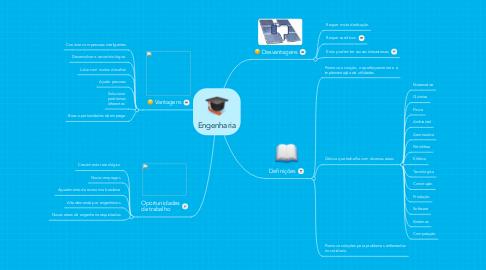 Mind Map: Engenharia