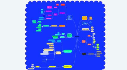 Mind Map: Materiais