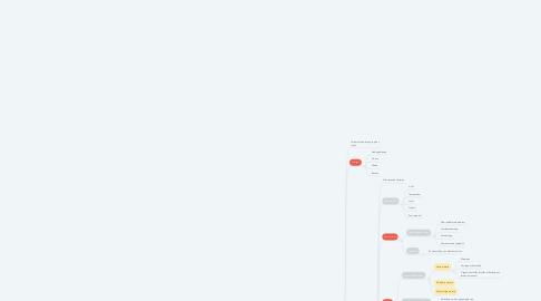Mind Map: Biotoopstudie
