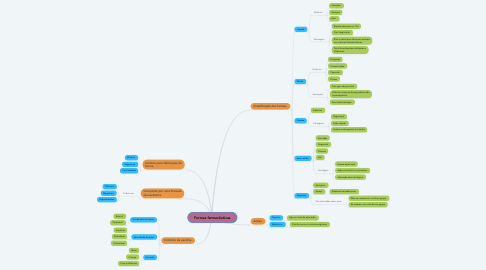 Mind Map: Formas farmacêuticas