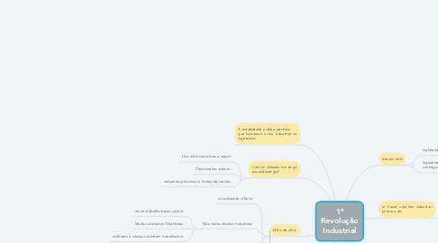 Mind Map: 1° Revolução Industrial