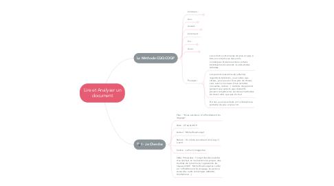 Mind Map: Lire et Analyser un document