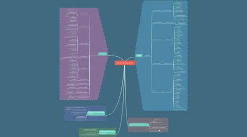 Mind Map: Besaran & Pengukuran