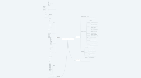 Mind Map: CLASSES GRAMÁTICAS FECHADAS