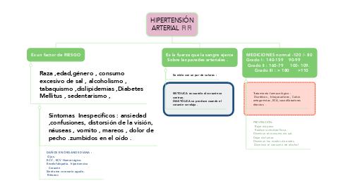 Mind Map: HIPERTENSIÓN ARTERIAL 