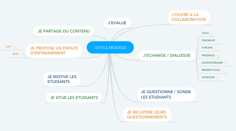 Mind Map: OUTILS MOODLE