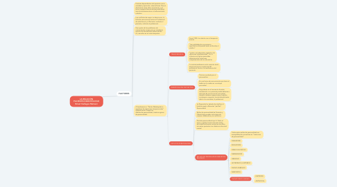Mind Map: LA RELACIÓN PACIENTE/ODONTÓLOGO Briset Gallegos Mamani
