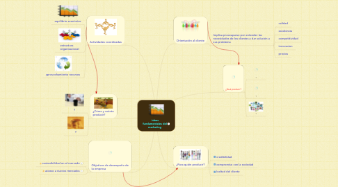 Mind Map: ideas fundamentales del marketing