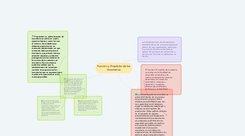 Mind Map: Función y Propósito de los Inventarios