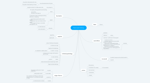 Mind Map: Fame and Infamy