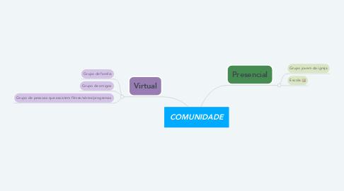 Mind Map: COMUNIDADE