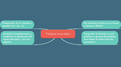 Mind Map: Palabras invariables