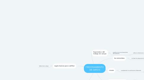 Mind Map: INVESTIGACIÓN EXPLORATORIA