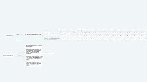 Mind Map: Регистрация на First.ua