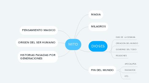Mind Map: MITO
