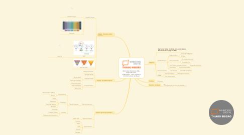 Mind Map: Workshop Facebook Ads - Segunda-Feira - 15/03/2021 - Das 14h00 às 15h30 horário do Brasil