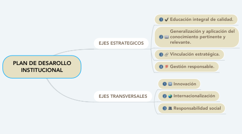 Mind Map: PLAN DE DESAROLLO INSTITUCIONAL