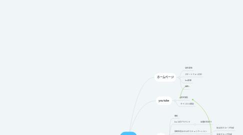Mind Map: IT活用