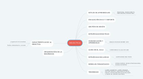 Mind Map: RCP básica y primeros auxilios