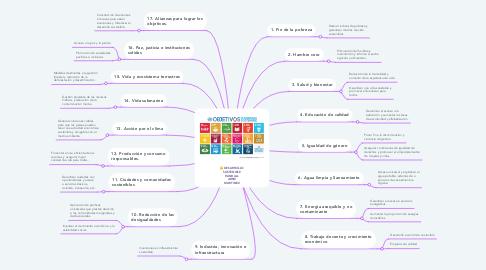 Mind Map: DESARROLLO SOSTENIBLE RANDALL ABRIZ MARTINEZ