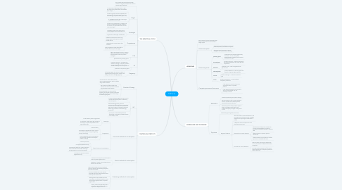 Mind Map: TOPIC 7a