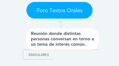 Mind Map: Foro Textos Orales