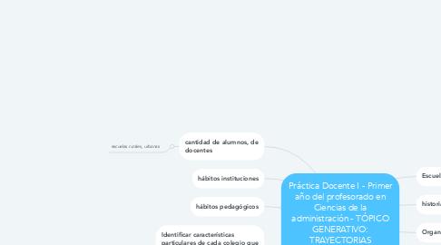 Mind Map: Práctica Docente I - Primer año del profesorado en Ciencias de la administración - TÓPICO GENERATIVO: TRAYECTORIAS SECUNDARIAS