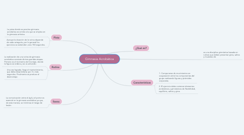 Mind Map: Gimnasia Acrobática