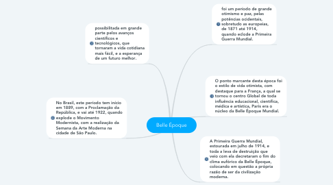 Mind Map: Belle Époque