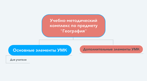 "Mind Map: Учебно-методический комплекс по предмету ""География"""