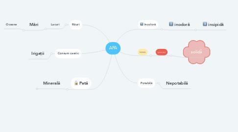 Mind Map: APA