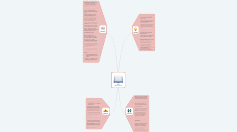Mind Map: IDENTIDAD INSTITUCIONAL