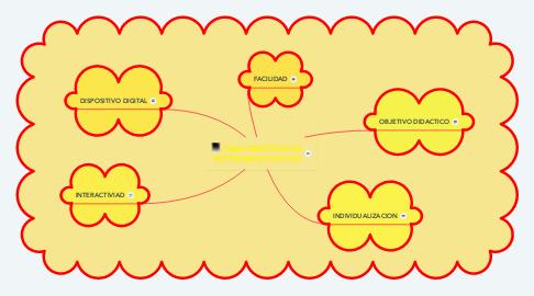 Mind Map: CARACTERISTICAS DE SOFTWARE EDUCATIVO