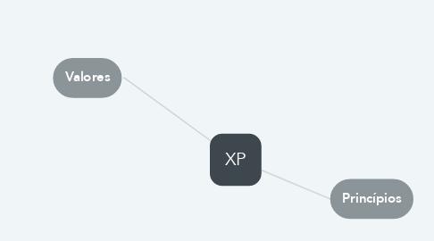 Mind Map: XP