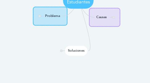 Mind Map: Camaras Y Estudiantes