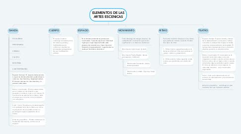 Mind Map: ELEMENTOS DE LAS ARTES ESCENICAS