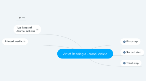Mind Map: Art of Reading a Journal Article