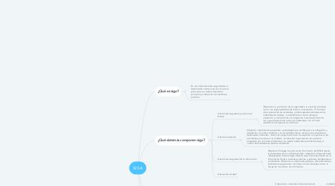 Mind Map: SIGA