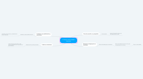 Mind Map: 4 Claves autocuidado docente