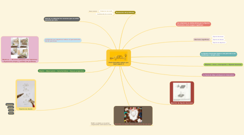 Mind Map: Find innovation where you least expect it
