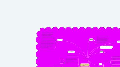 Mind Map: Bololôs, Moitas e Ruínas