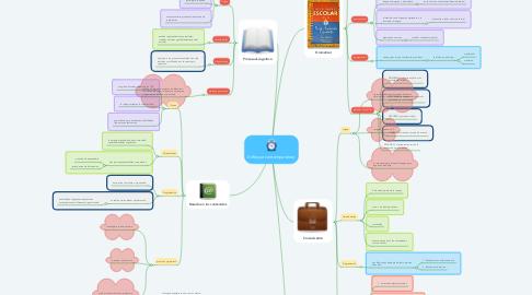 Mind Map: Enfoque contemporáneo