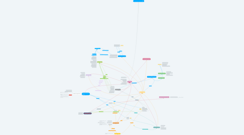 Mind Map: MCCHU Reconciliation Tool