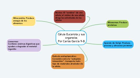 Mind Map: Logros e Investigaciones de Gregor Mendel Por Carlos Garcia 9-B
