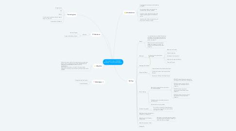 """Mind Map: Plan de Pruebas GMSUF Módulo """"Puntos Asociados"""""""