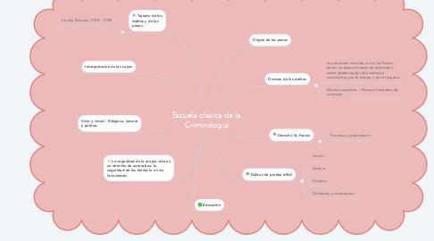 Mind Map: Escuela clásica de la Criminologia