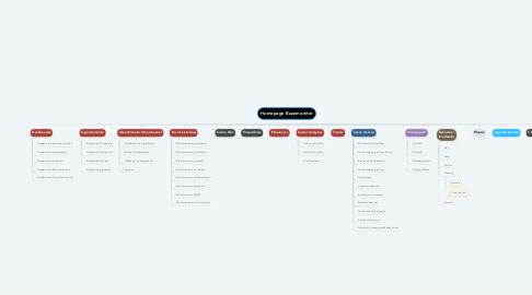 Mind Map: Homepage Buzzmonitor