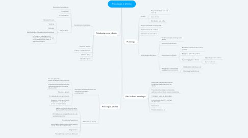 Mind Map: Psicologia e Direito
