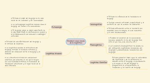 Mind Map: Disciplinas como ciencia de la lingüística